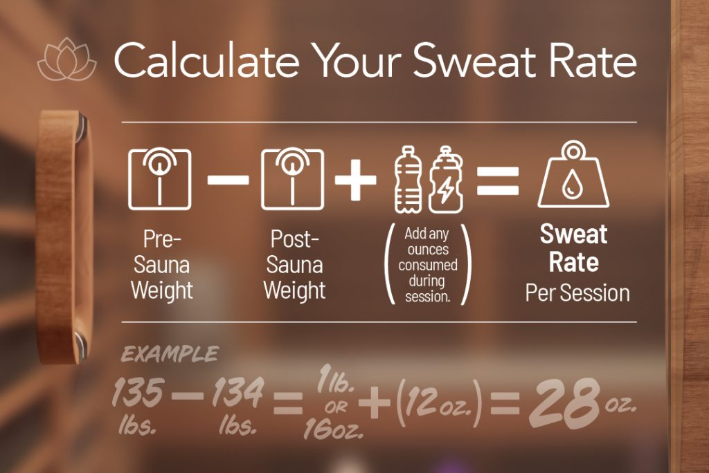 How Personal Hydration & Biodata can Improve Your Sauna Experience Calculate Sweat Rate